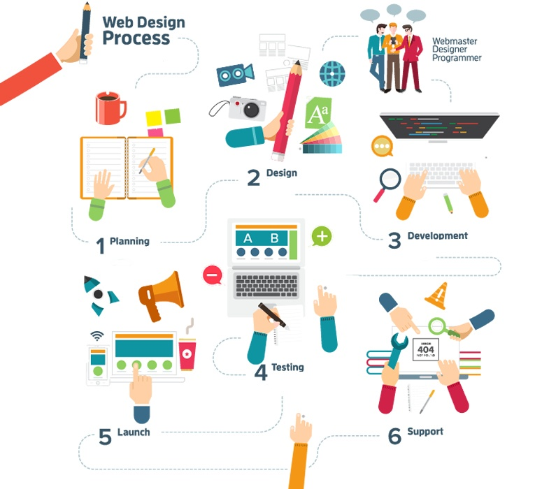 web_design_development_process